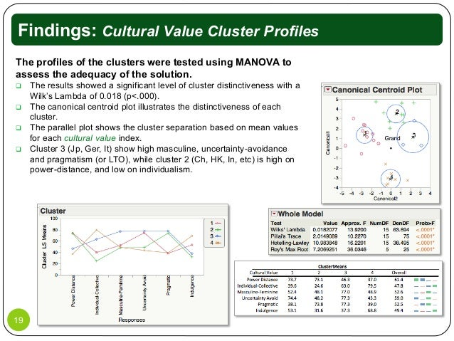 cultural and relationship values analysis Dealing effectively with japanese business people continues to require an in- depth knowledge of the meaning of certain acts reflecting their underlying cultural values and social customs the object of this analysis is both to look at the effect of japanese cultural values on building and maintaining business relationships.