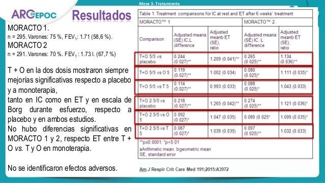 Mesa 3. Tratamiento Resultados MORACTO 1. n = 295. Varones: 75 %, FEV1: 1.71 (58,6 %). MORACTO 2 n = 291. Varones: 70 %. F...