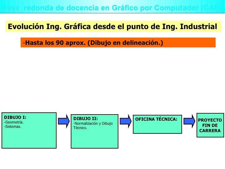 Mesa  redonda de docencia en Gráfico por Computador (CAD) <ul><li>Hasta los 90 aprox. (Dibujo en delineación.) </li></ul>E...