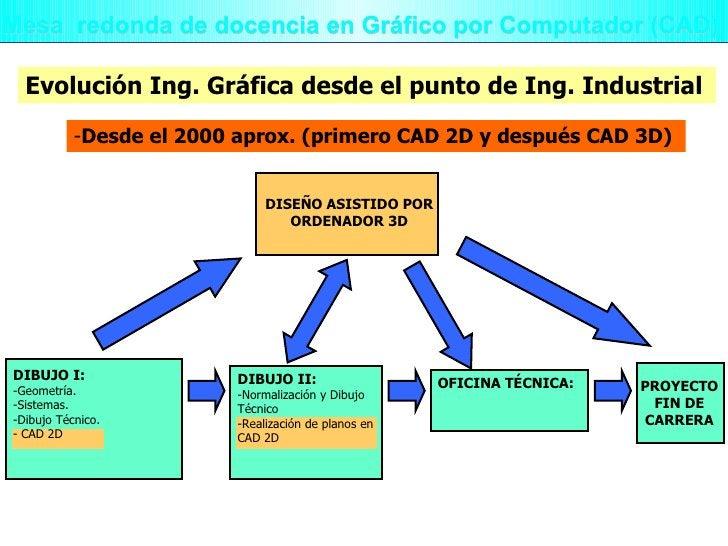 Mesa  redonda de docencia en Gráfico por Computador (CAD) Evolución Ing. Gráfica desde el punto de Ing. Industrial <ul><li...