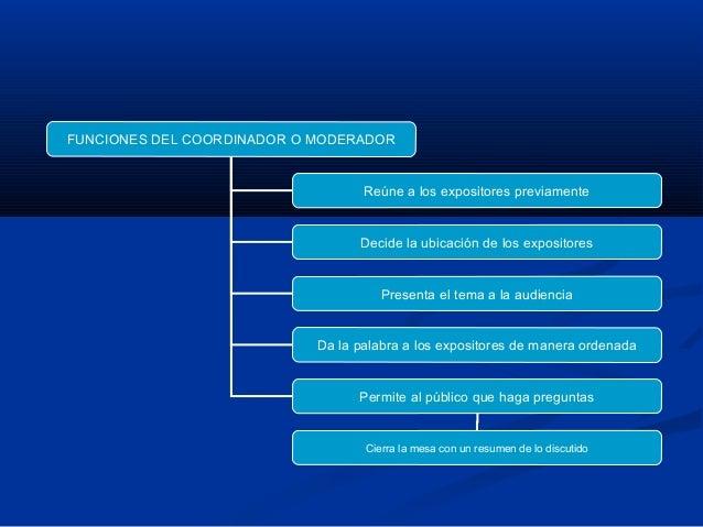 FUNCIONES DEL COORDINADOR O MODERADOR Reúne a los expositores previamente Decide la ubicación de los expositores Presenta ...