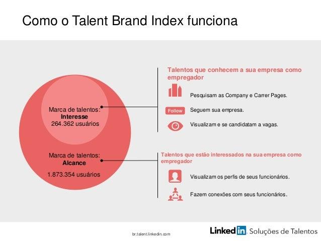 Que porcentagem dos que conhecem a empresa demonstram interesse? Interesse Alcance Talent Brand Index Como o Talent Brand ...