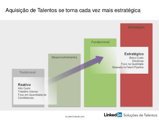 br.talent.linkedin.com Desenvolvimento Fundacional Estratégico Tradicional MarcaVagasMétricasSeleçãoPercepçãoRH Reativo, d...
