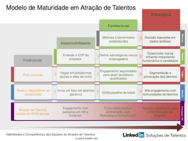 br.talent.linkedin.com Três principais componentes trabalham juntos para impulsionar a eficácia de recrutamento Busca Proa...
