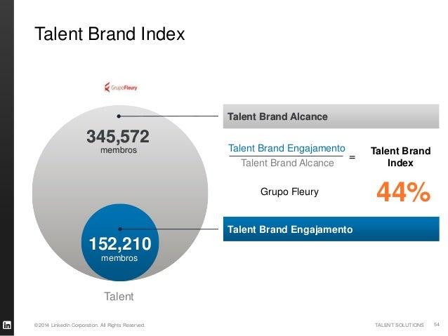 ©2014 LinkedIn Corporation. All Rights Reserved. TALENT SOLUTIONS TBI – por setor TalentBrandIndex Talent easiest to engag...