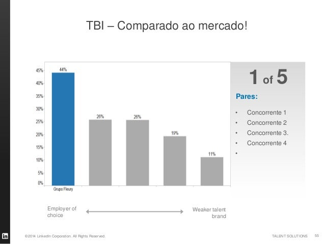 ©2014 LinkedIn Corporation. All Rights Reserved. TALENT SOLUTIONS TBI – por Geografia Talent easiest to engage Talent hard...