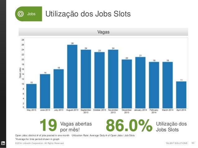 ©2014 LinkedIn Corporation. All Rights Reserved. TALENT SOLUTIONS Candidaturas comparado (mercado) Pares: 51 of Jobs Job A...