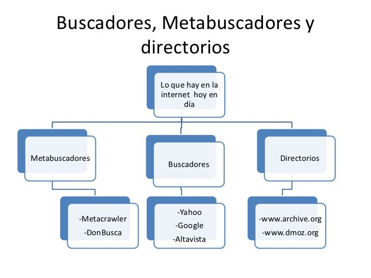 Buscadores, Metabuscadores y               directorios                          Lo que hay en la                          ...