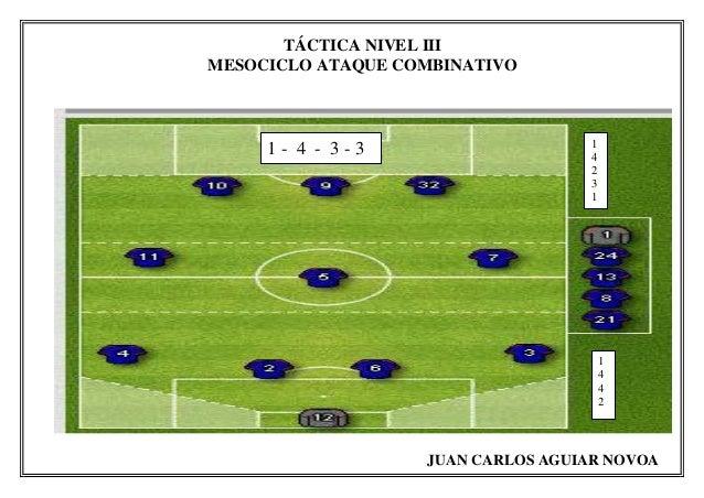 TÁCTICA NIVEL III MESOCICLO ATAQUE COMBINATIVO JUAN CARLOS AGUIAR NOVOA 1 - 4 - 3 - 3 1 4 2 3 1 1 4 4 2