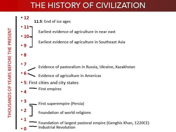 Mesopotamia Slide 2