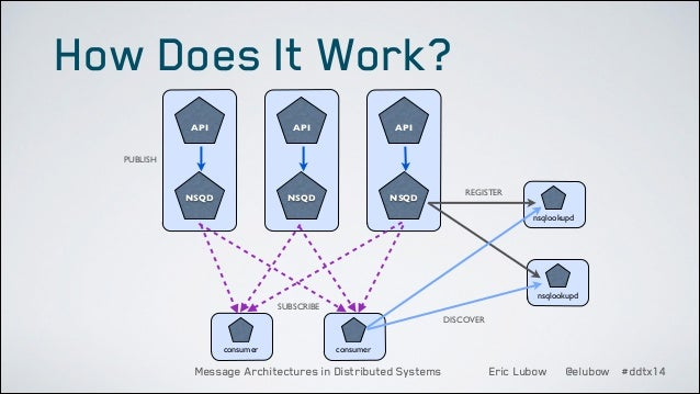 How Does It Work? API  API  API  NSQD NSQ  NSQD NSQ  NSQD NSQ  PUBLISH  REGISTER nsqlookupd  nsqlookupd SUBSCRIBE DISCOVER...