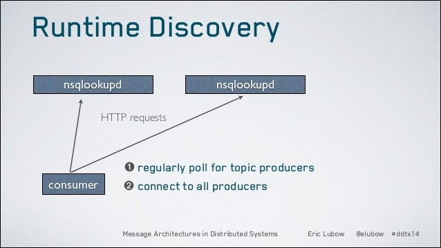Runtime Discovery nsqlookupd  nsqlookupd  HTTP requests  consumer  ➊ regularly poll for topic producers ➋ connect to all p...