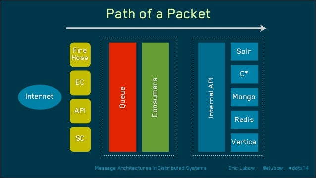Path of a Packet Fire Hose  API SC  Internal API  Internet  Queue  EC  Consumers  Solr C* Mongo Redis Vertica Message Arch...