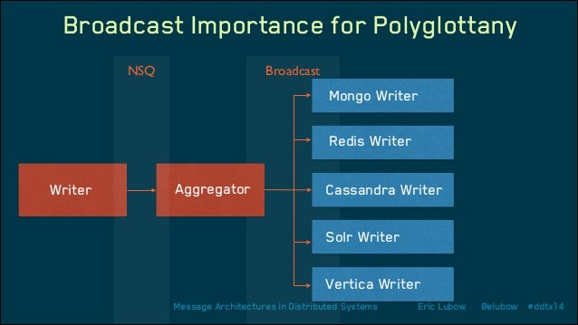 Broadcast Importance for Polyglottany NSQ  Broadcast  Mongo Writer Redis Writer Writer  Aggregator  Cassandra Writer Solr ...
