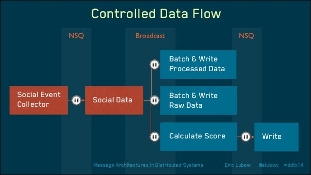 Controlled Data Flow NSQ  Broadcast  NSQ  Batch & Write Processed Data Social Event Collector  Social Data  Batch & Write ...