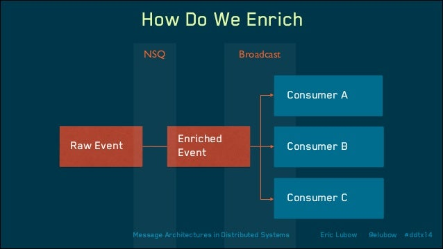 How Do We Enrich NSQ  Broadcast  Consumer A  Raw Event  Enriched Event  Consumer B  Consumer C Message Architectures in Di...