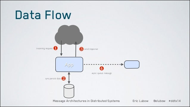 Data Flow incoming request  ❶  ❸ send response App  ❹ async queue message  sync persist data  ❷  Message Architectures in ...