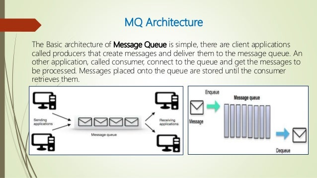 Message Queue  Mq  Testing