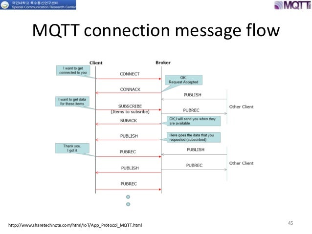 Message queuing telemetry transport (mqtt)and part 3 and