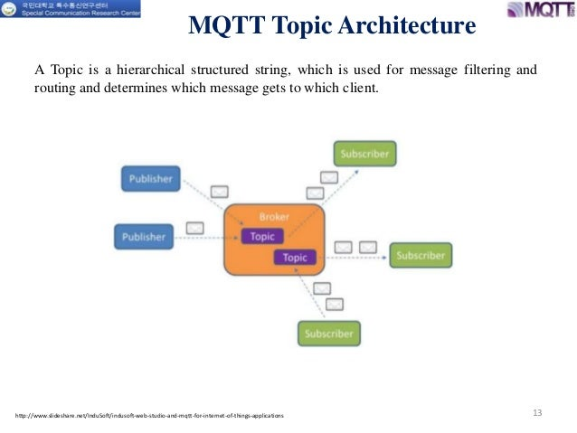 Message queuing telemetry transport (mqtt) topic parameters