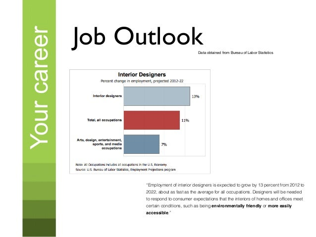 Architectural Design Job Outlook