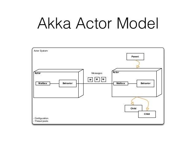 Akka Design Patterns
