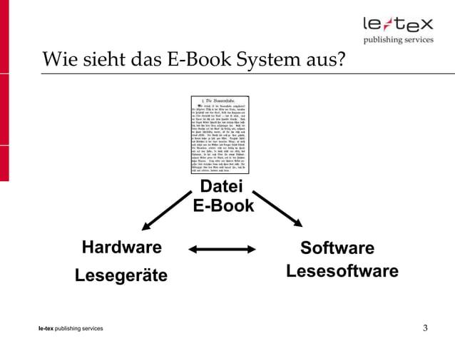 Wie sieht das E-Book System aus?                              Datei                             E-Book                 Har...