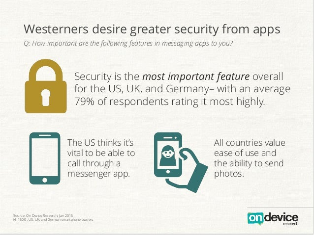The US thinks it's vital to be able to call through a messenger app. All countries value ease of use and the ability to se...