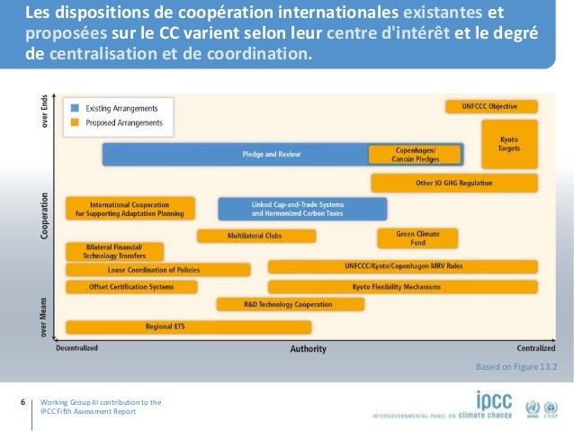 Working Group III contribution to the IPCC Fifth Assessment Report Les dispositions de coopération internationales existan...