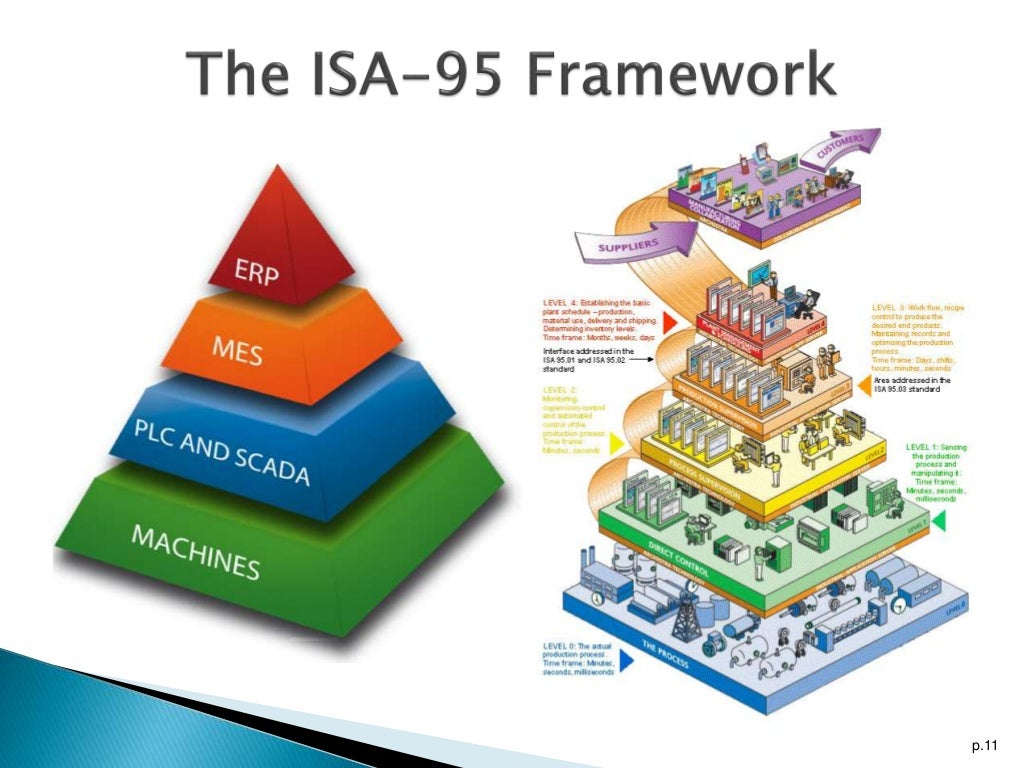 Manufacturing Execution Systems The Isa 95 Framework