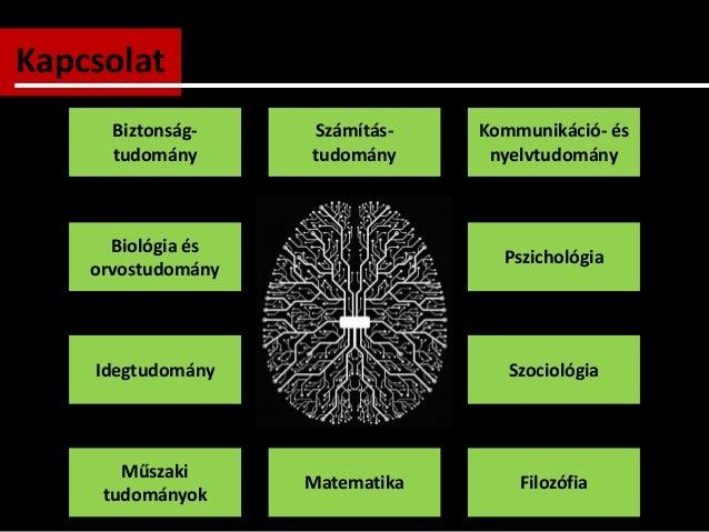 Kapcsolat Számítás- tudomány Kommunikáció- és nyelvtudomány Biztonság- tudomány Biológia és orvostudomány Idegtudomány Psz...