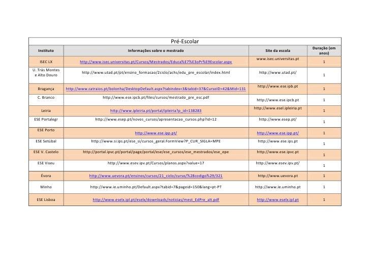 Pré-EscolarInstitutoInformações sobre o mestradoSite da escolaDuração (em anos)ISEC LXhttp://www.isec.universitas.pt/Curso...