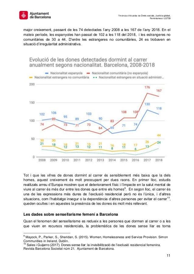 Tinència d'Alcaldia de Drets socials, Justícia global, Feminismes i LGTBI 11 major creixement, passant de les 74 detectade...