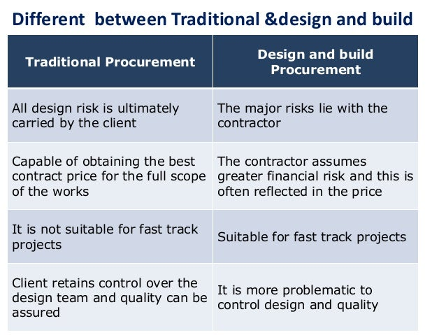 A COMPARATIVE STUDY ON THE PROCUREMENT METHODS USED IN THE CONSTRUCTION INDUSTRY OF SOUTH AFRICA