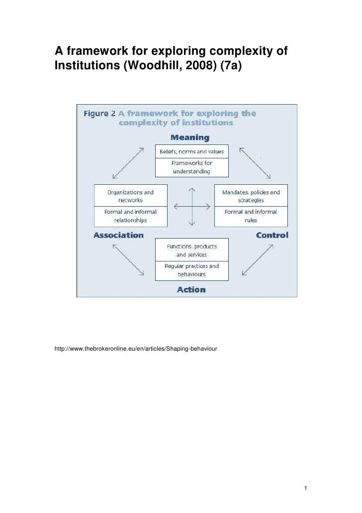 A framework for exploring complexity of Institutions (Woodhill, 2008) (7a)     http://www.thebrokeronline.eu/en/articles/S...
