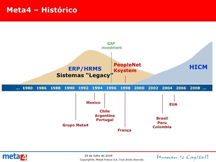 "Meta4 – Histórico HICM PeopleNet Ksystem ERP/HRMS Sistemas ""Legacy"" Grupo Meta4 França Mexico GAP  investment Chile Argent..."