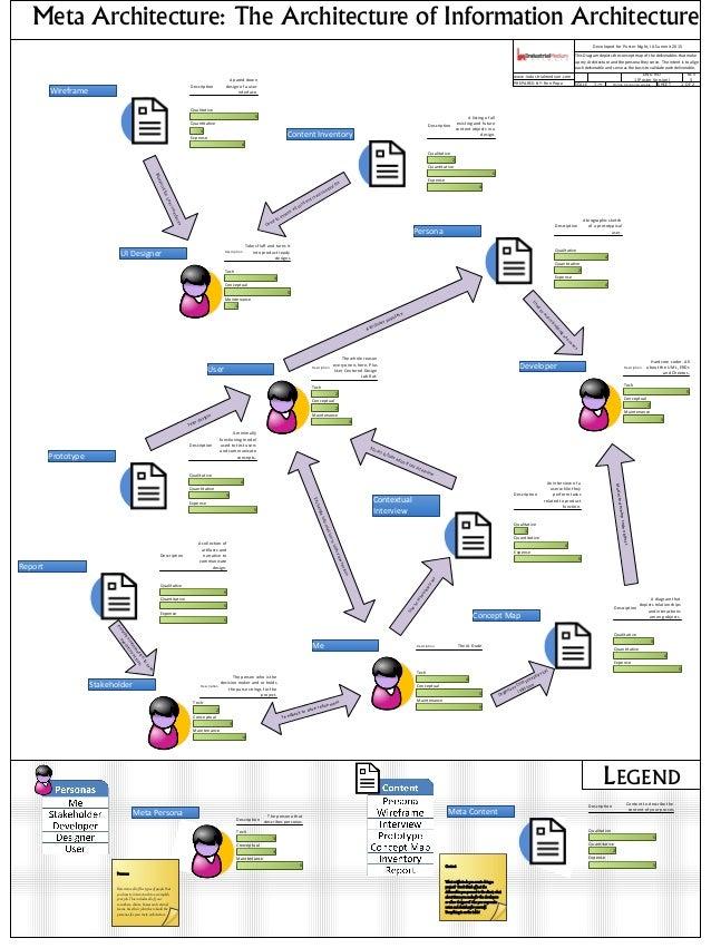 Meta Architecture: The Architecture of Information Architecture Maintenance 5 Conceptual 5 Tech 4 Description The IA DudeM...
