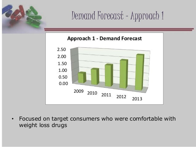 metabical pricing packaging and demand forecasting solution Pricing, packaging, and demand forecasting for a new weight-loss drug in april 2008, after 10 years of testing and $400 million in research and development costs.