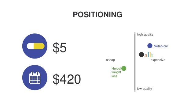 metabical marketing plan Free essay: in 2008, a marketing and positioning strategy was needed   metabical was touted as being a revolutionary weight loss drug with.