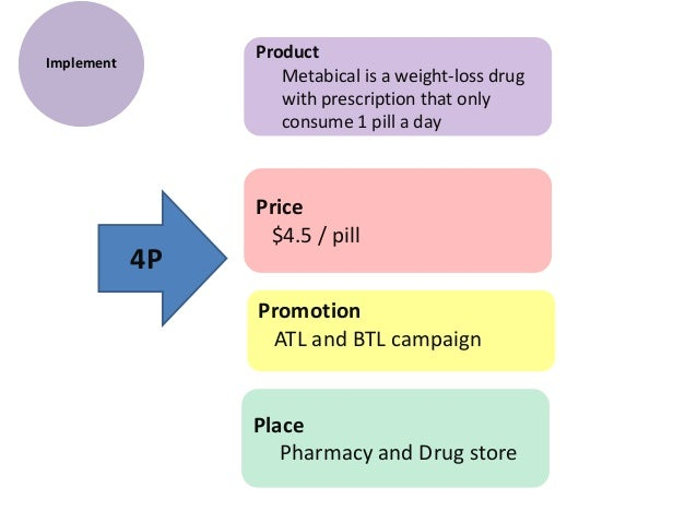 metabical marketing positioning strategy Metabical: positioning and communications strategy for a new weight-loss drug yeshna ramessur 8th february 2016 revised.