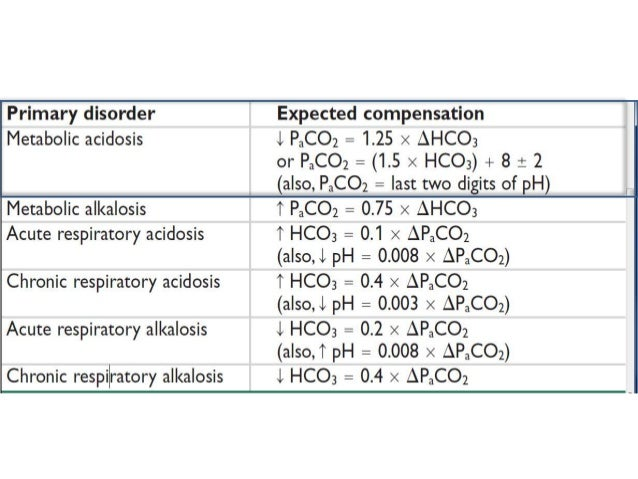 metabolic acidosis and approach, Skeleton