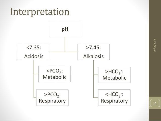 Metabolic acidosis Slide 2