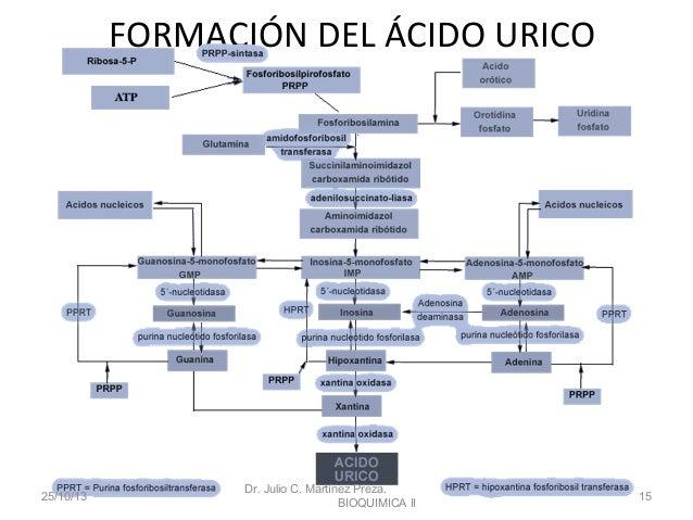 que dieta puedo hacer para la gota la vitamina c sirve para bajar el acido urico comer tomate es malo para el acido urico