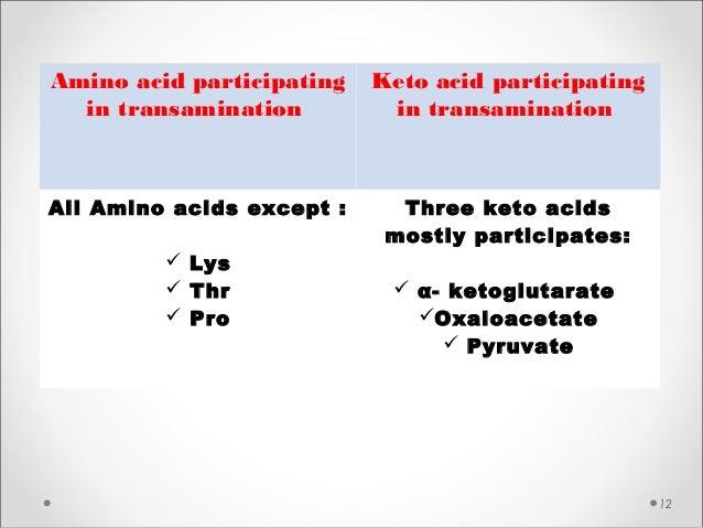 12 Amino acid participating in transamination Keto acid participating in transamination All Amino acids except :  Lys  T...