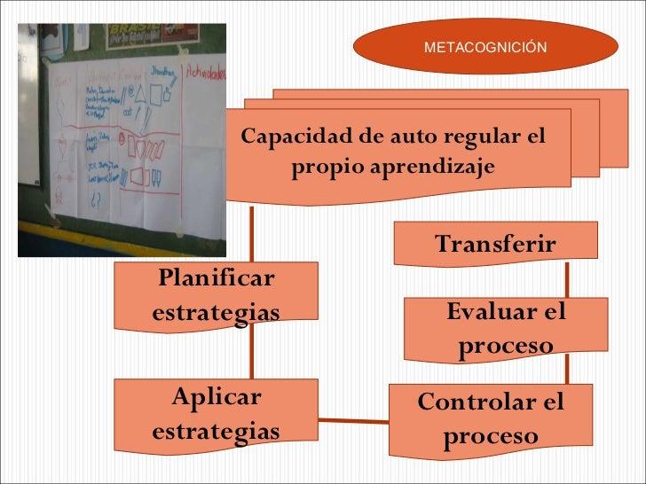 METACOGNICIÓN Capacidad de auto regular el propio aprendizaje Planificar estrategias Controlar el proceso Evaluar el proce...