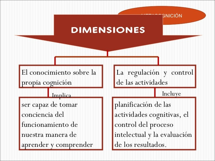 METACOGNICIÓN DIMENSIONES El conocimiento sobre la propia cognición  La regulación y control de las actividades  ser capaz...