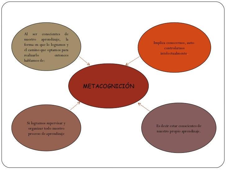 METACOGNICIÓN Al ser conscientes de nuestro aprendizaje, la forma en que lo logramos y el camino que optamos para realizar...