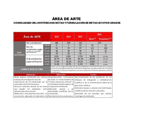 ÁREA DE ARTE CONSOLIDADO DEL HISTÓRICO DE NOTAS Y FORMULACIÓN DE METAS 2016 POR GRADOS Área de ARTE 2013 2014 2015 2016 Me...