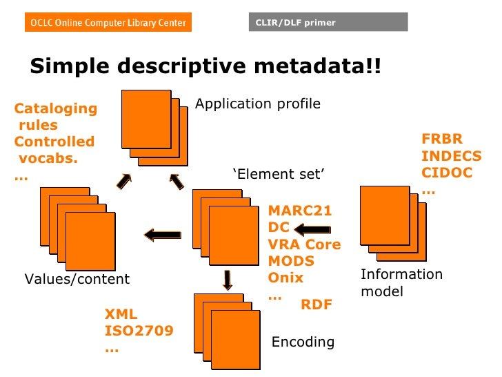 Simple descriptive metadata!! FRBR INDECS CIDOC … MARC21 DC VRA Core MODS Onix … Cataloging   rules Controlled   vocabs. …...