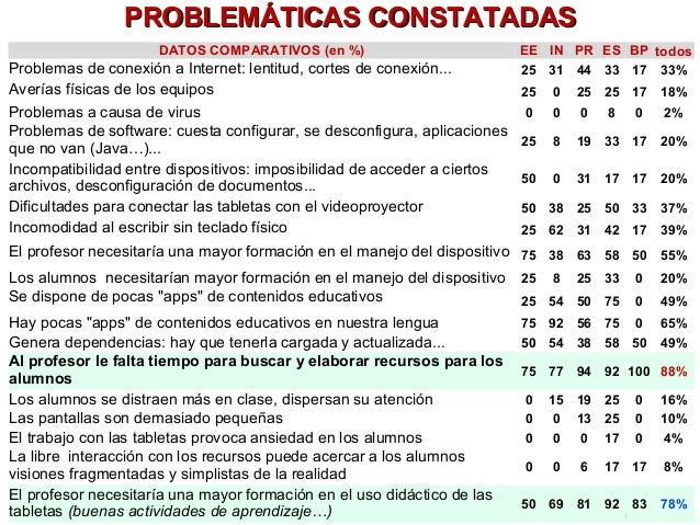 PROBLEMÁTICAS CCOONNSSTTAATTAADDAASS  DATOS COMPARATIVOS (en %) EE IN PR ES BP todos  Problemas de conexión a Internet: le...